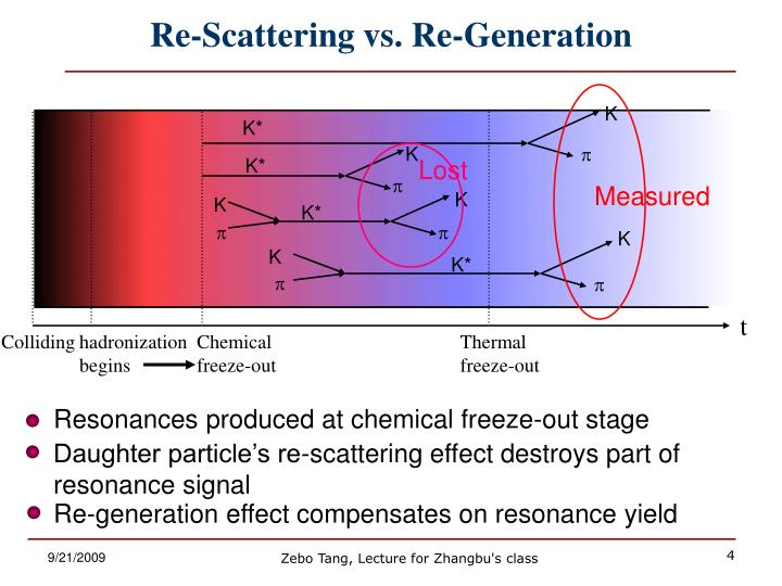 Re-Scattering vs. Re-Generation