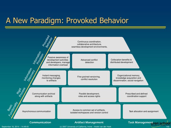 A New Paradigm: Provoked Behavior