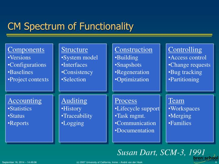 CM Spectrum of Functionality