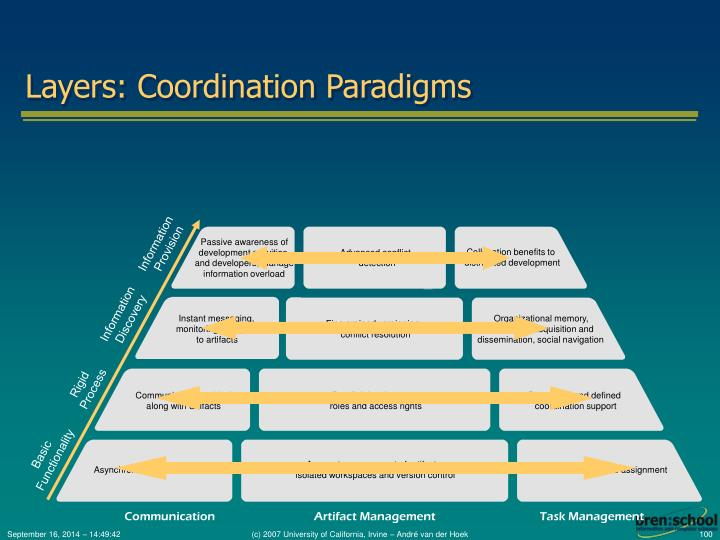 Layers: Coordination Paradigms