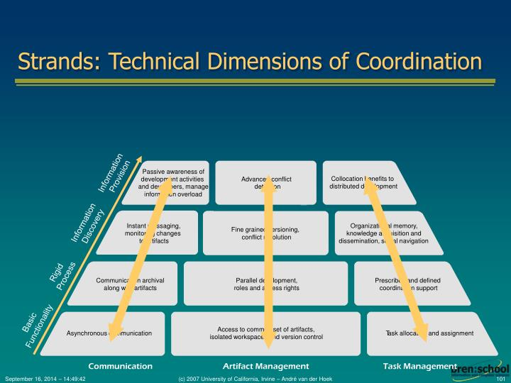 Strands: Technical Dimensions of Coordination