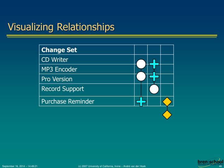 Visualizing Relationships