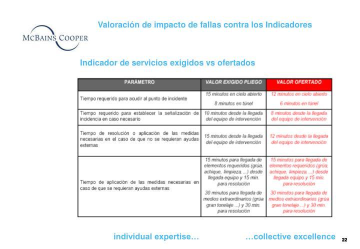 Valoración de impacto de fallas contra los Indicadores