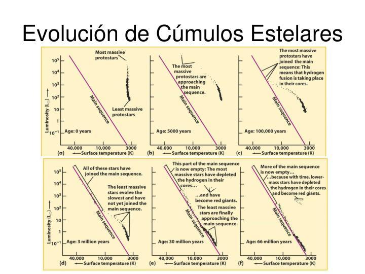 Evolución de Cúmulos Estelares