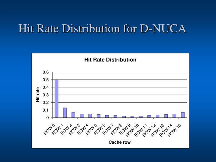 Hit Rate Distribution for D-NUCA