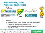 benchmarking suite platforms and process