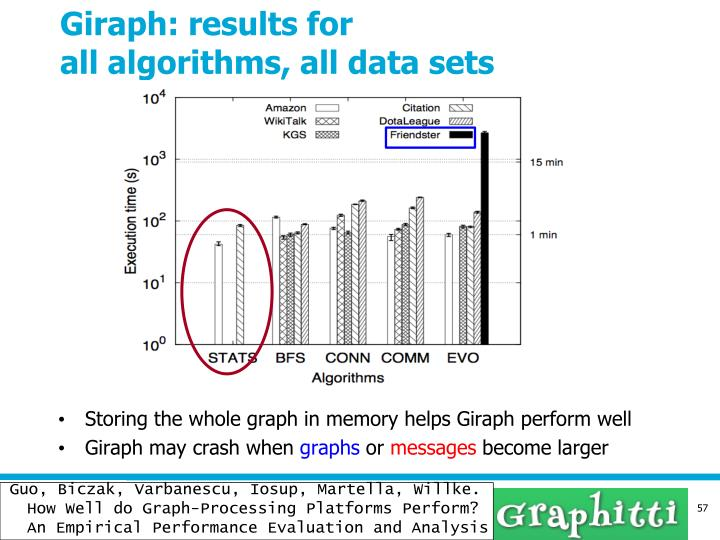 Giraph: results for