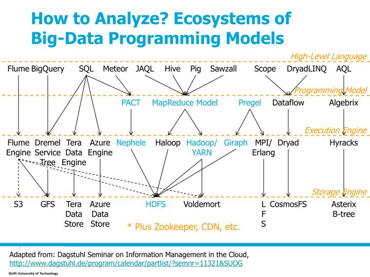 How to Analyze? Ecosystems of