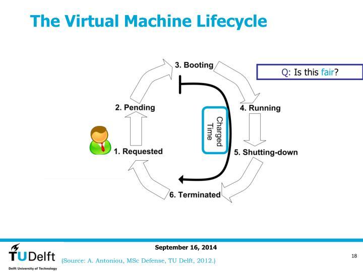 The Virtual Machine Lifecycle