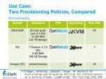 use case two provisioning policies compared3