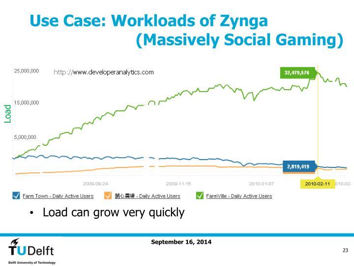 Use Case: Workloads of Zynga