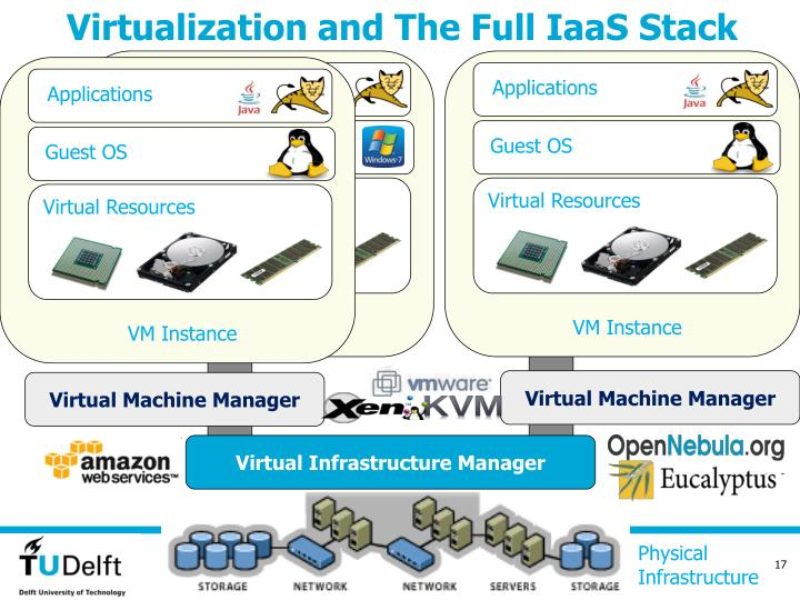 Virtualization and The Full IaaS Stack