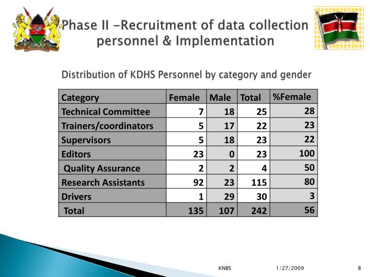 Phase II -Recruitment of data collection