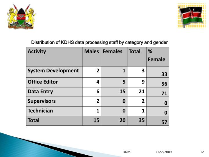 Distribution of KDHS data processing staff by category and gender