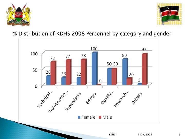% Distribution of KDHS 2008 Personnel by category and gender