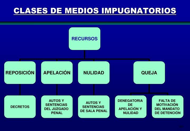 CLASES DE MEDIOS IMPUGNATORIOS