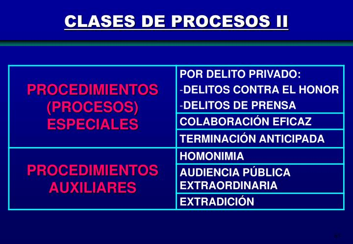 CLASES DE PROCESOS II