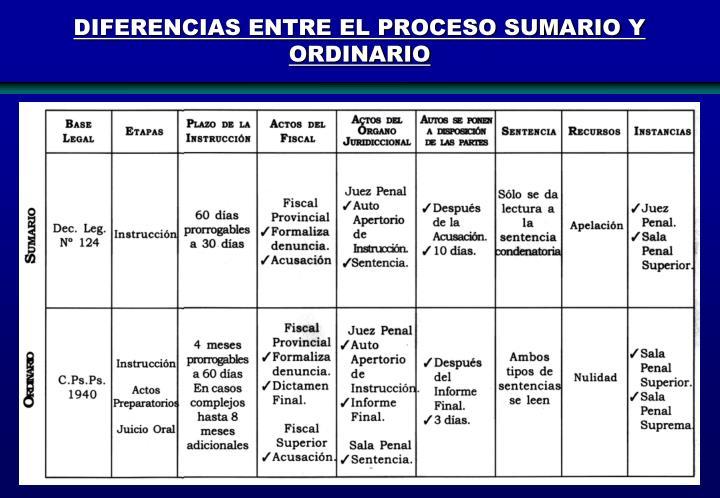 DIFERENCIAS ENTRE EL PROCESO SUMARIO Y ORDINARIO