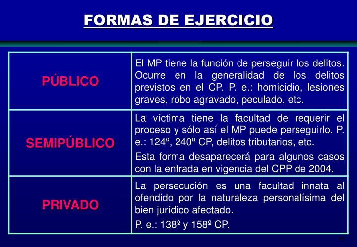 FORMAS DE EJERCICIO