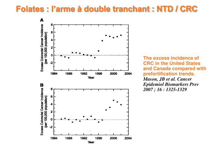 Folates : l'arme à double tranchant : NTD / CRC