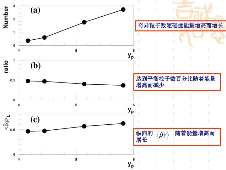 奇异粒子数随碰撞能量增高而增长
