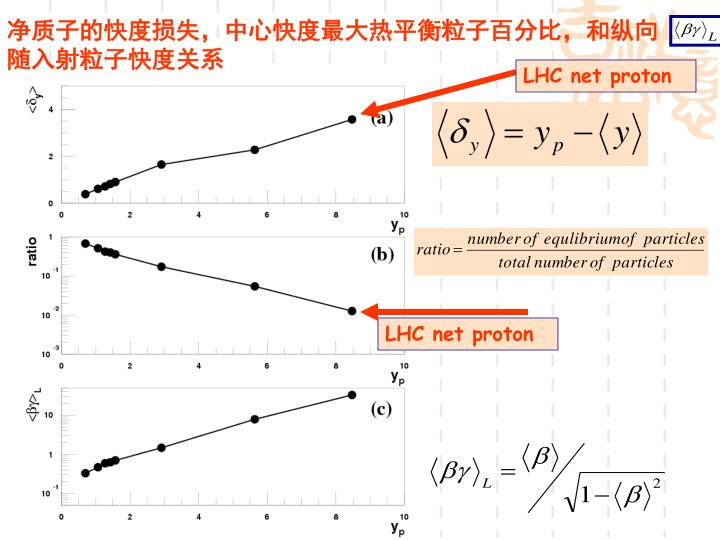 净质子的快度损失,中心快度最大热平衡粒子百分比,和纵向              随入射粒子快度关系