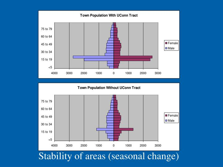 Stability of areas (seasonal change)