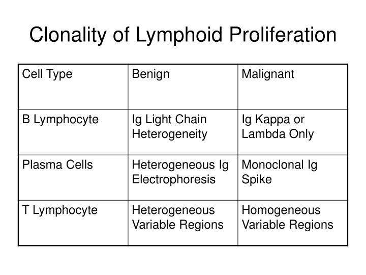 Clonality of Lymphoid Proliferation