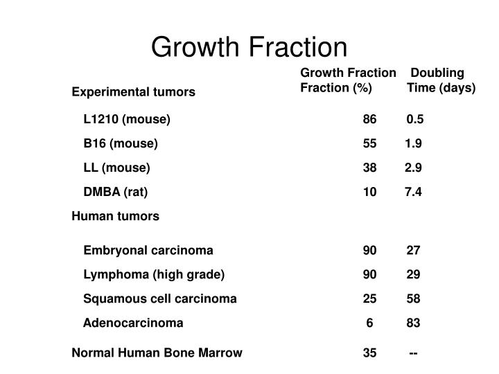 Growth Fraction