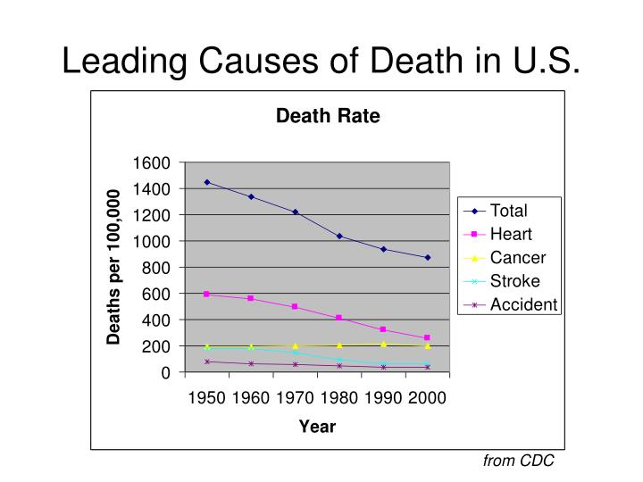 Leading Causes of Death in U.S.
