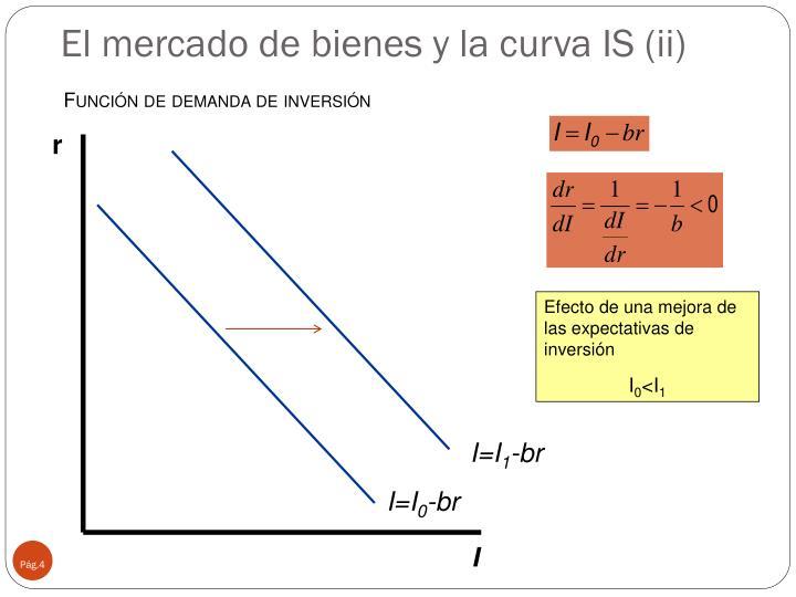 El mercado de bienes y la curva IS (ii)