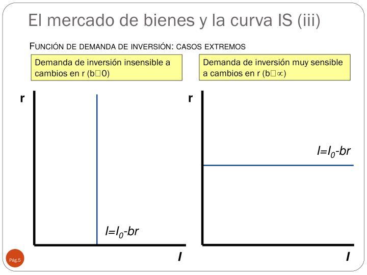 El mercado de bienes y la curva IS (