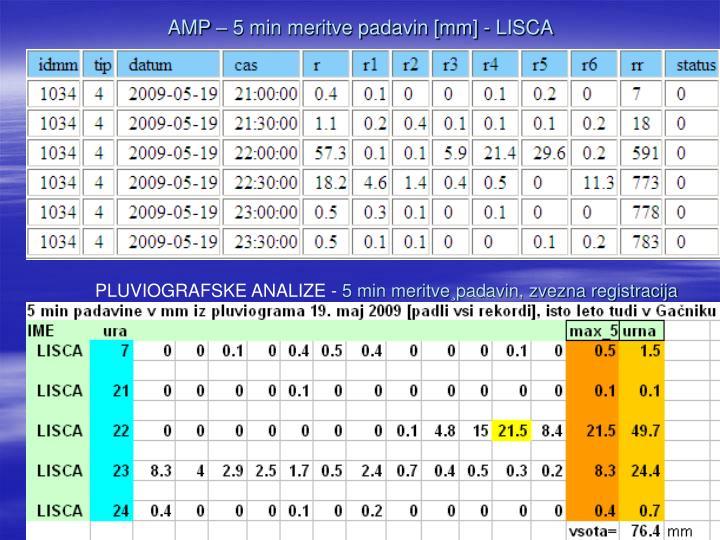 AMP – 5 min meritve padavin [mm] - LISCA