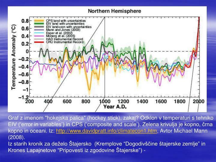 """Graf z imenom """"hokejska palica"""" (hockey stick), zakaj? Odklon v temperaturi s tehniko EIV ('error in variables') in CPS ('composite and scale'). Zelena krivulja je kopno, črna kopno in oceani. Iz:"""