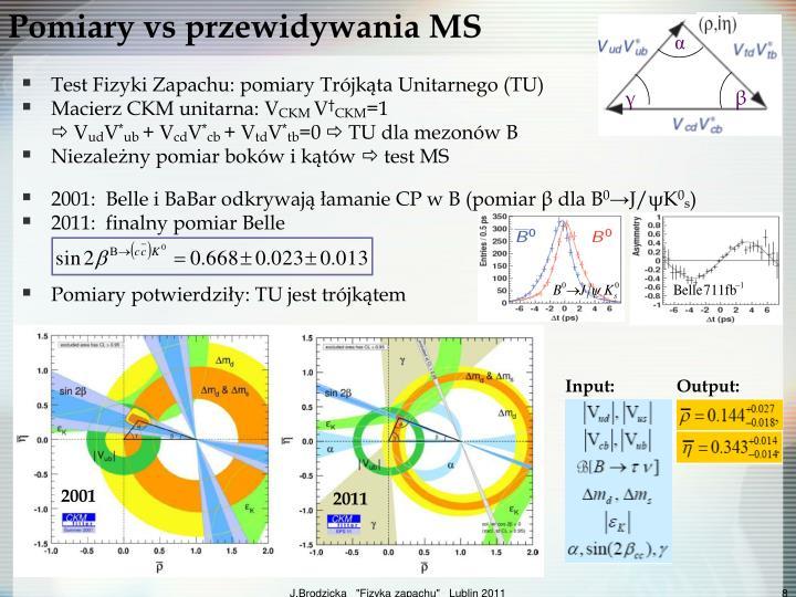 Pomiary vs przewidywania MS