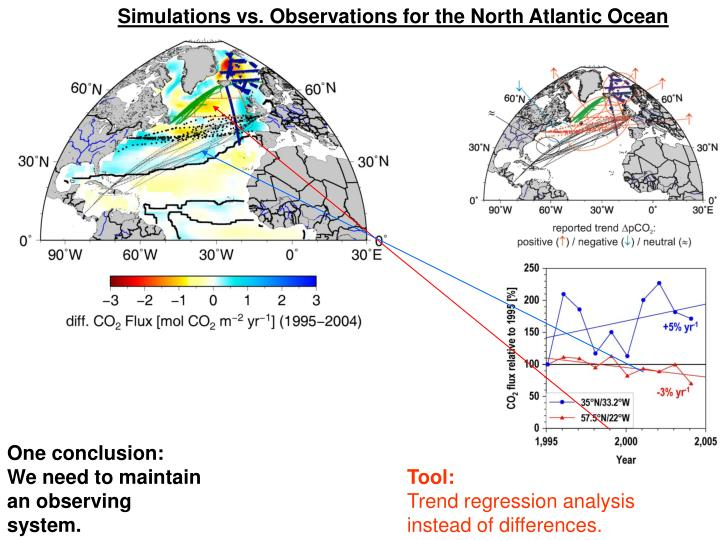 Simulations vs. Observations for the North Atlantic Ocean
