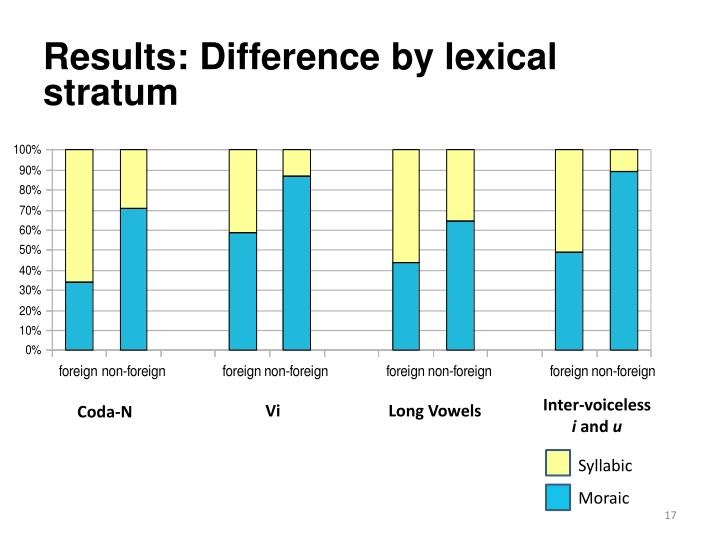 Results: Difference by lexical stratum