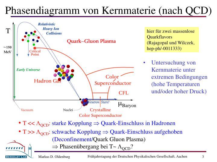 Phasendiagramm von Kernmaterie (nach QCD)