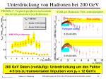 unterdr ckung von hadronen bei 200 gev
