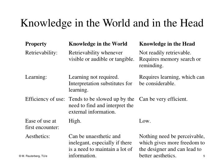 Knowledge in the World and in the Head