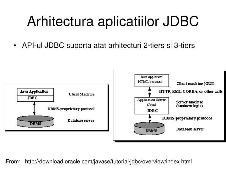 Arhitectura aplicatiilor JDBC