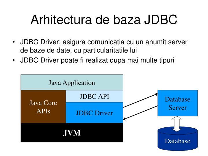 Arhitectura de baza JDBC