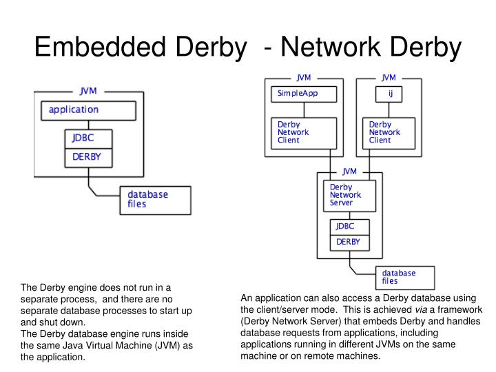 Embedded Derby  - Network Derby