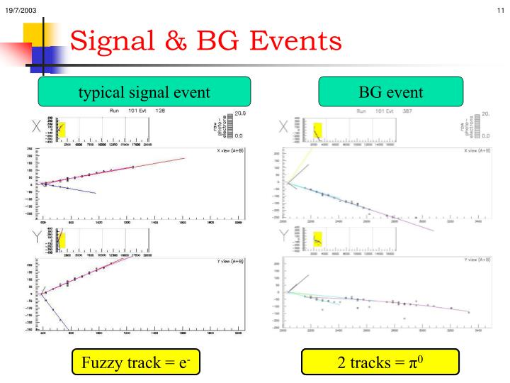Signal & BG Events