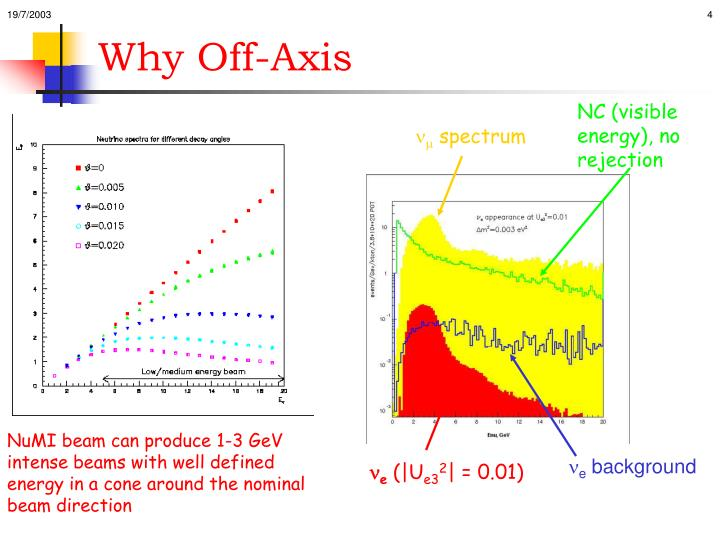 Why Off-Axis