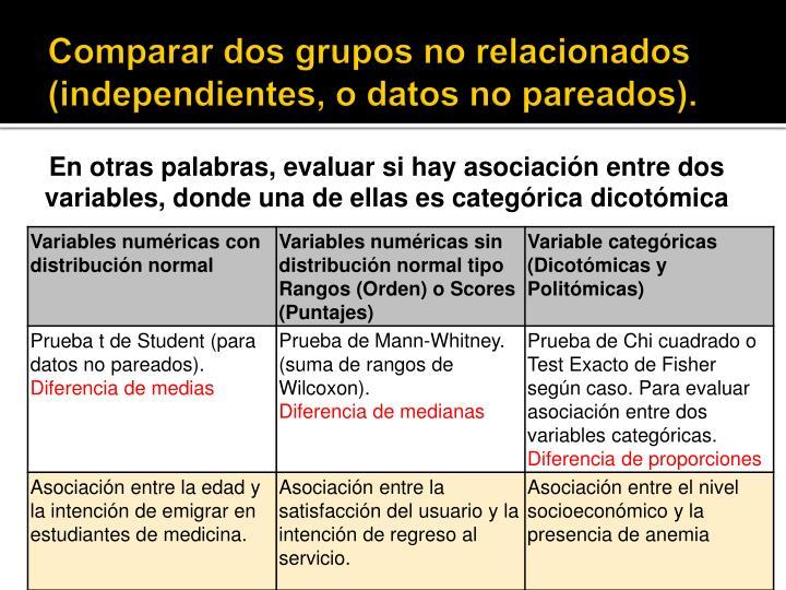 Comparar dos grupos no relacionados (independientes, o datos no