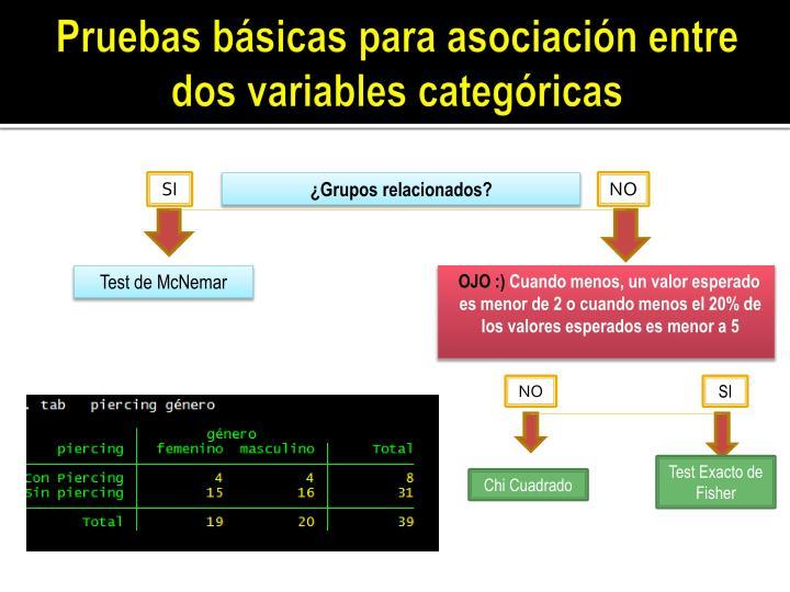 Pruebas básicas para asociación entre dos variables categóricas