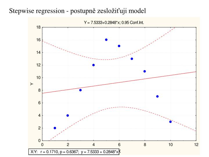Stepwise regression - postupně zesložiťuji model