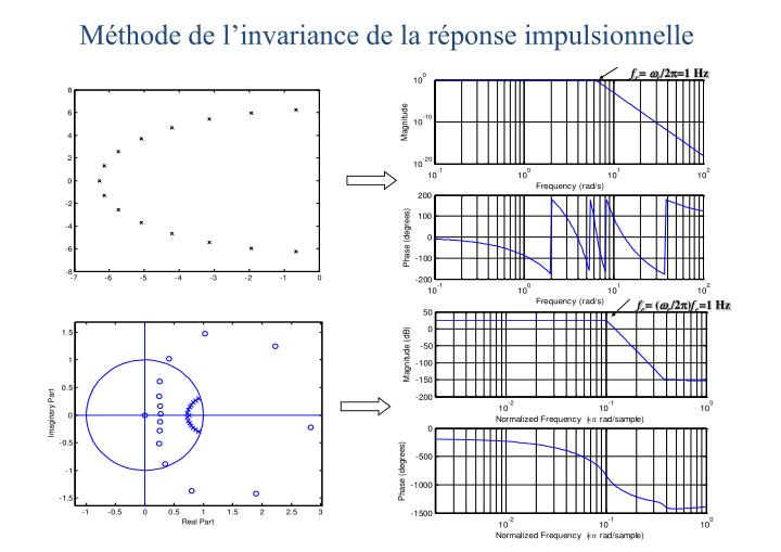 Méthode de l'invariance de la réponse impulsionnelle