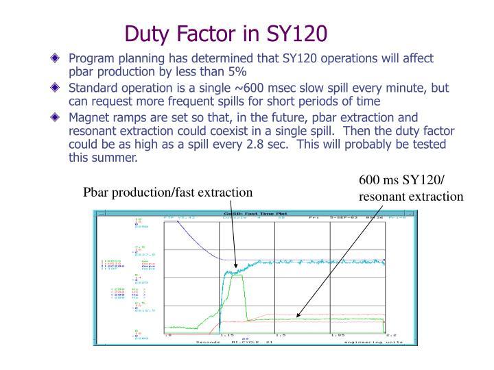Duty Factor in SY120